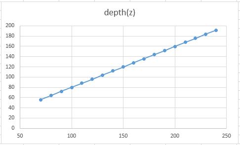 ibox-depth