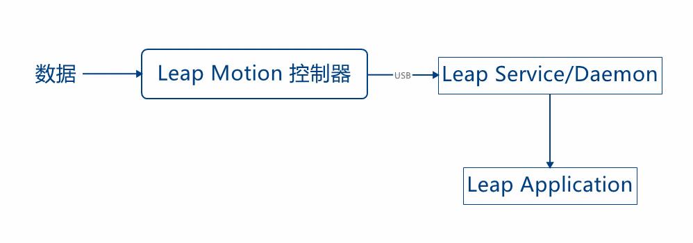 Leap Motion 的数据处理流程