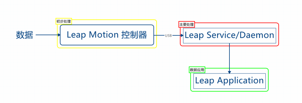 Leap Motion 的数据处理细节