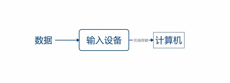 将输入设备到计算机之间的数据传输由有线改为无线