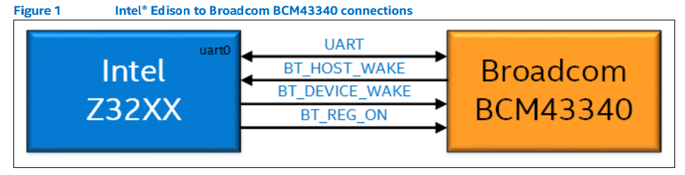 Intel Edison to Broadcom BCM43340 connections