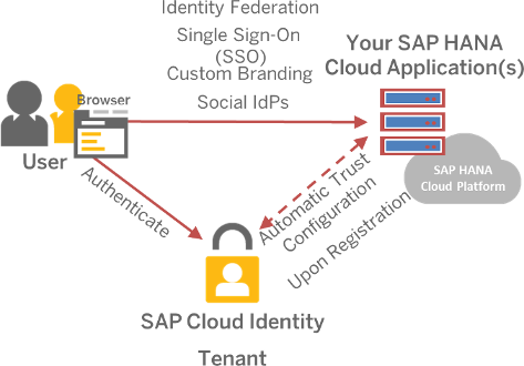 SAP-Cloud-IdP